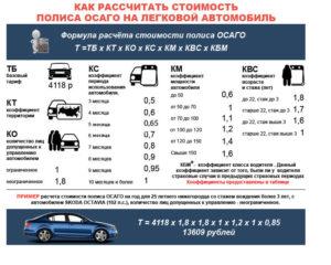 Как рассчитать страховку ОСАГО на автомобиль