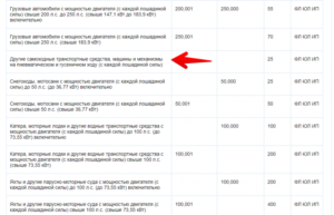 Транспортный налог на 250 лошадиных сил