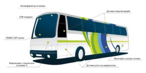 Глонасс для перевозок пассажиров