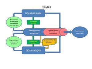 Обучение тендерам для заказчика и поставщика