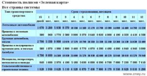 Стоимость Зеленой карты в Европу из России