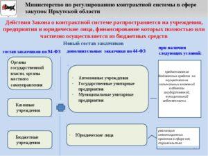 О контрактной системе в сфере закупок