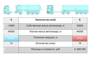 Какой допустимый перегруз грузового автомобиля