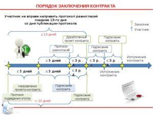 Срок заключения контракта по 44-ФЗ