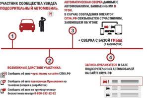 Действия при угоне автомобиля