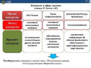Контроль Казначейства в сфере закупок