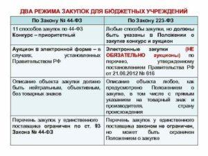 Правила оформления документов по Закону № 44-ФЗ