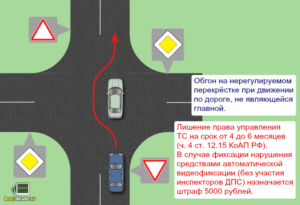 Правила совершения обгона на перекрестках