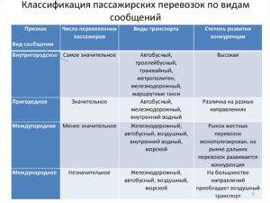 Основные разновидности пассажирских перевозок