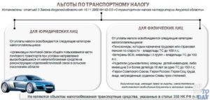 Льготы по уплате транспортного налога в Санкт-Петербурге