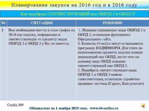 Применение в закупках ОКВЭД, ОКВЭД2 и ОКПД