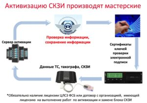 Сведения об установке блока СКЗИ на тахограф