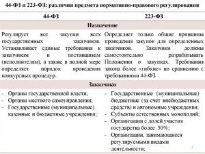 Отличия малых закупок у единственного поставщика по 44-ФЗ и 223-ФЗ