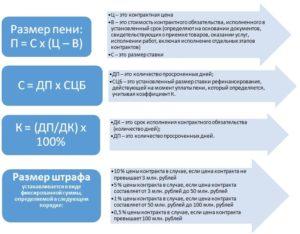 Как списать неустойку по 44-ФЗ: инструкция и калькулятор