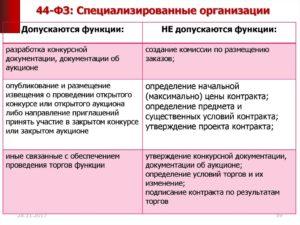 Специализированная организация по 44-ФЗ