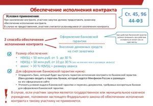 Исполнение контракта по 44-ФЗ: пошаговая инструкция