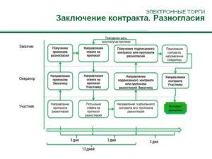 Протокол разногласий в электронном аукционе