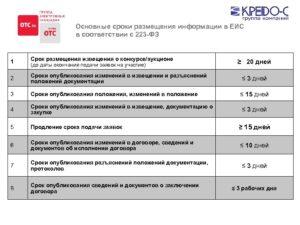 Какие штрафы грозят за неразмещение в ЕИС информации о закупке