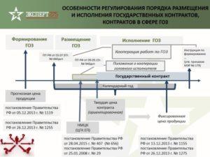 Гособоронзаказ: особенности формирования и размещения по 275-ФЗ
