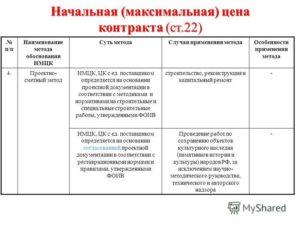 Как определить НМЦК проектно-сметным методом