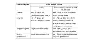 Важные изменения в 44-ФЗ с 1 июля 2018 года: таблица