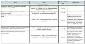 Аффилированные лица по 44-ФЗ: по каким статьям осудят