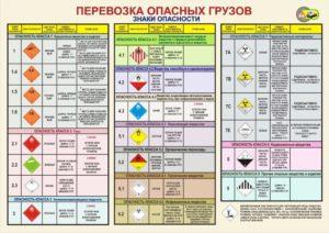 Правила перевозки для грузов 3 класса опасности