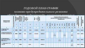 Анализируем документацию на техобслуживание