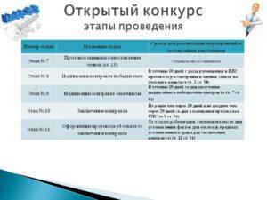 Этапы проведения открытого конкурса