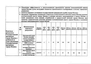 Постановление Правительства Москвы от 30.04.2013 № 276-ПП