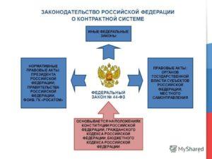 Основные положения Закона о контрактной системе 44-ФЗ