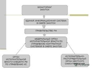 Что контрактная система в сфере закупок представляет собой