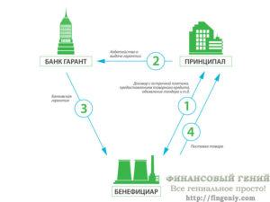 Как получить банковскую гарантию: последовательность действий