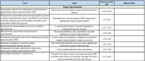 Сроки расчетов с поставщиками по 44-ФЗ