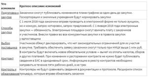 Изменения в 223-ФЗ с 1 июля 2018 года