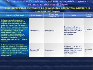 Плата за участие в открытом аукционе в электронной форме: таблица