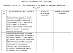 Отчетность по договорам по 223-ФЗ