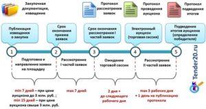 Подготовка документов для участия в тендере по 44-ФЗ