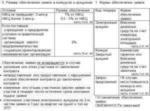 Размер обеспечения контракта и заявки по 44-ФЗ