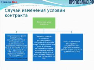 Как изменить условия контракта по 44-ФЗ