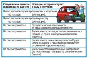 Износ авто по ОСАГО