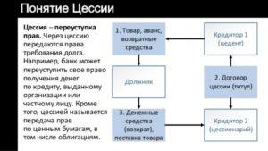 Как работать с договором цессии при закупке