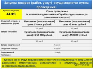 Сроки оплаты контракта по 44-ФЗ