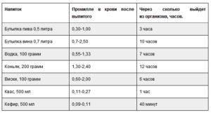Допустимая норма алкоголя за рулем в промилле в России