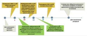 Сроки заключения и подписания контракта по 44-ФЗ после проведения аукциона