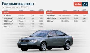 Растаможка авто из Японии в Россию