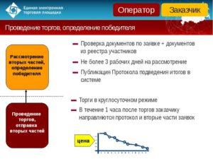 Госконтракт: основные понятия и требования к участникам торгов