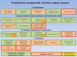 Общественный контроль в сфере закупок по 44-ФЗ