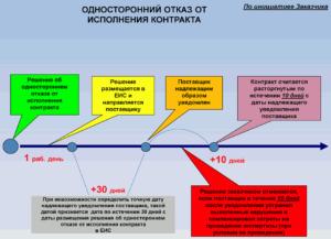 Обязанности заказчика и поставщика по исполнению контракта по 44-ФЗ