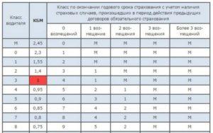 Как рассчитать КБМ ОСАГО по базе РСА